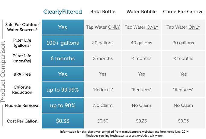 28oz Athletic Bottle-Comparison-Chart