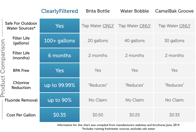 Clearly Filtered vs Brita Water Bottle vs Bobble vs Camelbak