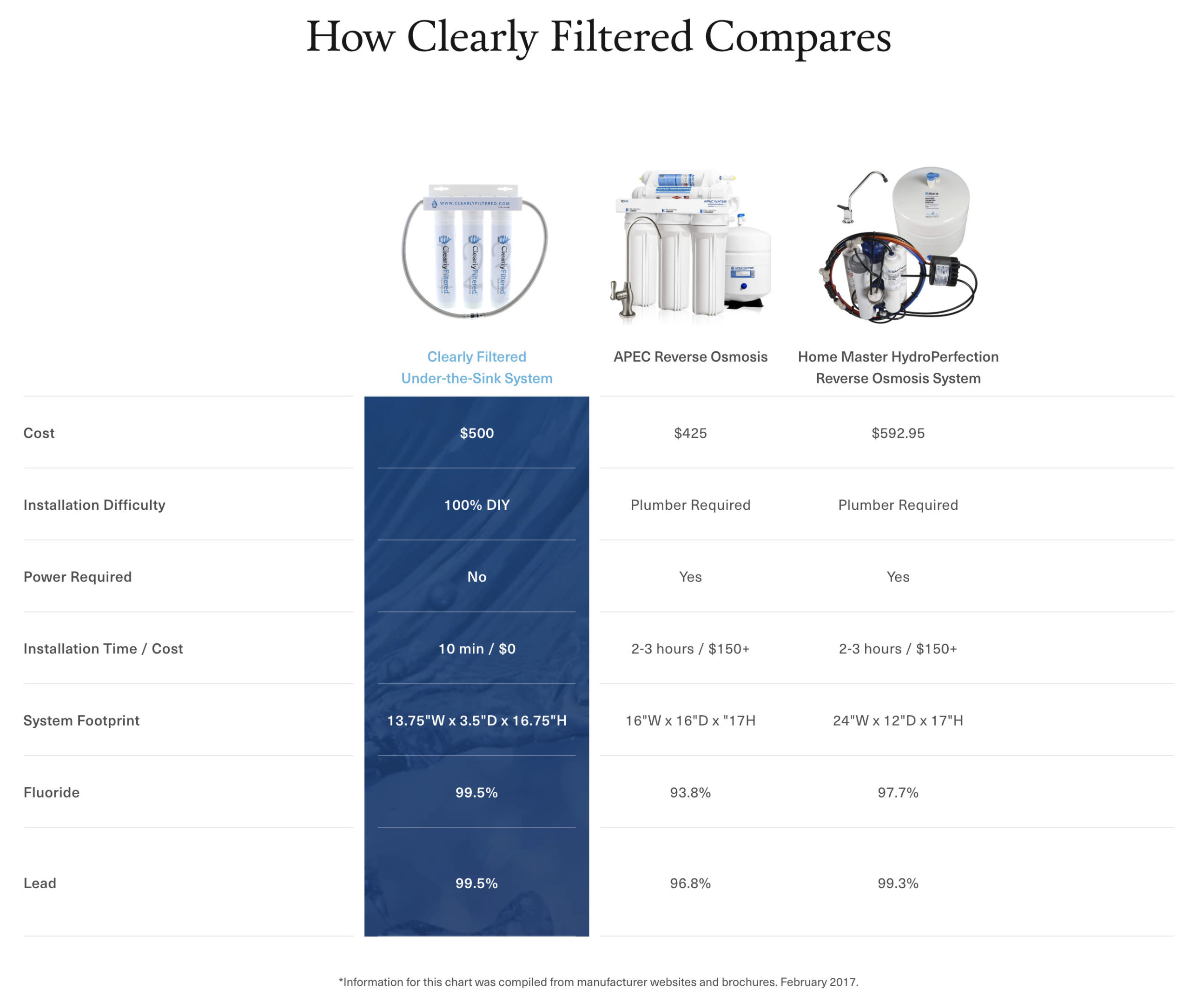 clearly filtered under the sink water filter comparison