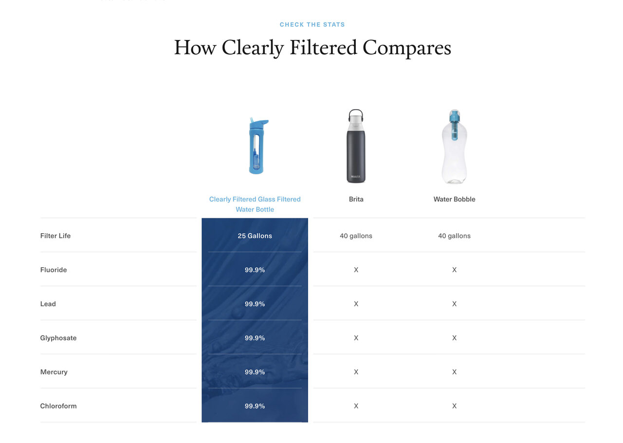 Clearly Filtered Glass Bottle Competitor Specs