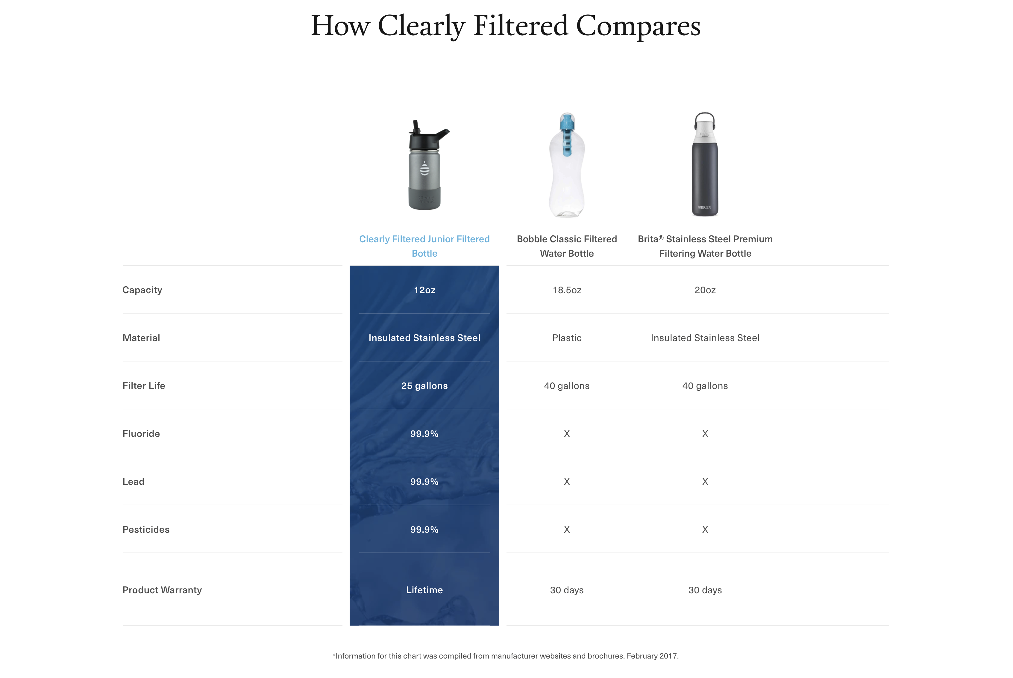 Clearly Filtered Junior Water Bottle Comparison